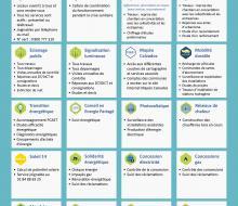 . Infographie activités assurées au SDEC ÉNERGIE (2 juin 2020)