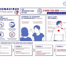 Coronavirus - Covid-19 Ce qu'il faut savoir