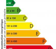 Etudes énergétiques spécifiques