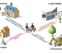 Rôle des délégués du SDEC ENERGIE - Schéma